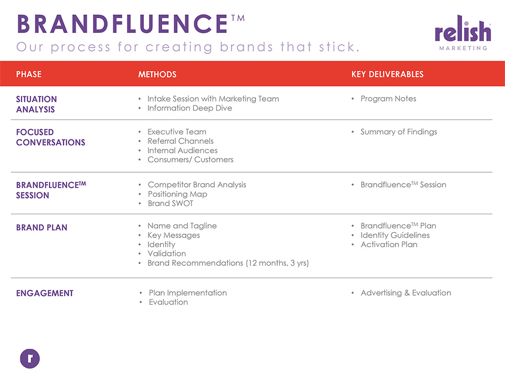 Relish brandfluence
