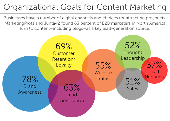content marketing goals infographic