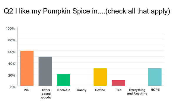 pumpkin-spice-survey