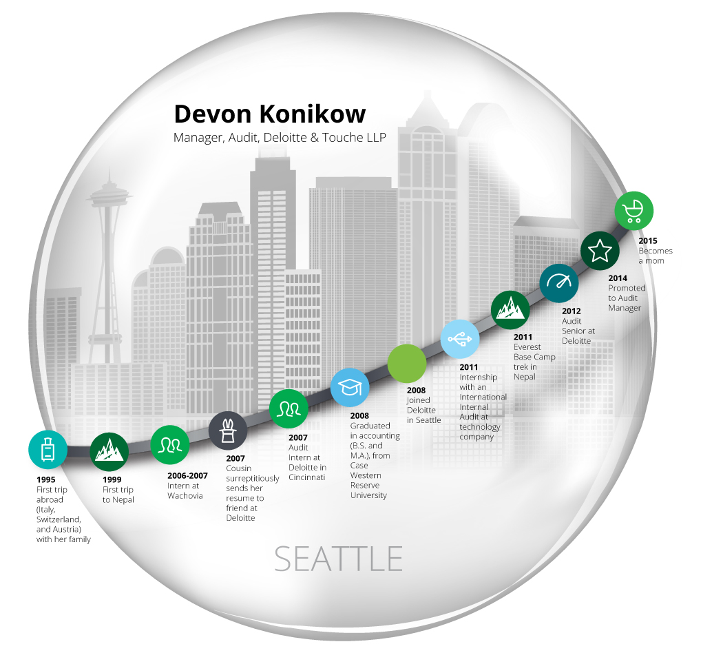 deloitte-devon-konikow-career-journey